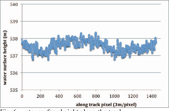 Fig. 6 water surface height along the track