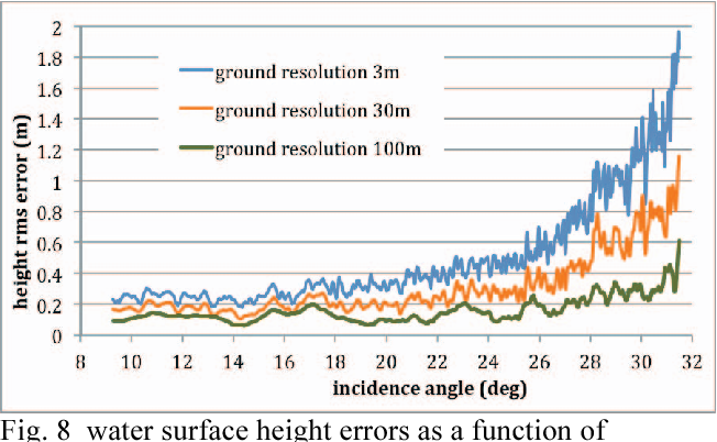 Fig. 8 water surface height errors as a function of incidence angle for different ground resolutions.