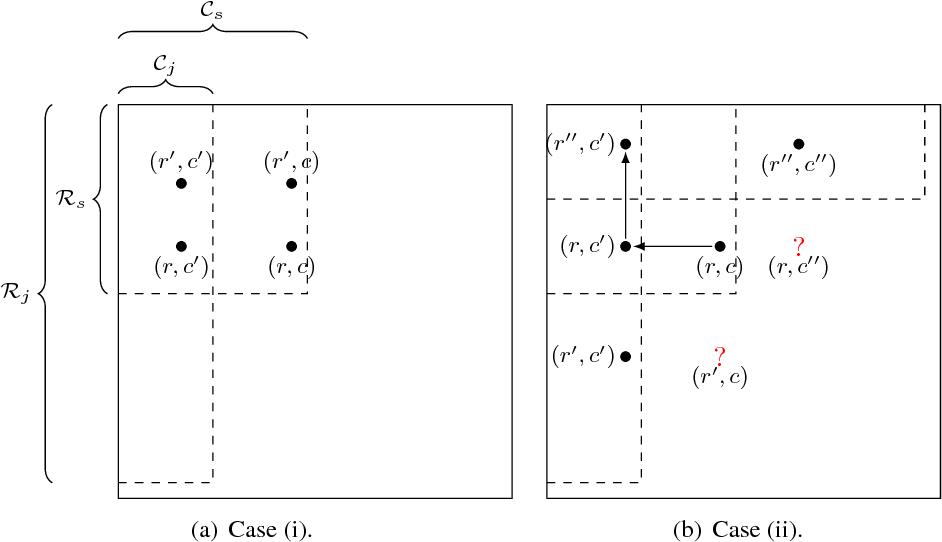 Figure 3 for Testing Matrix Rank, Optimally
