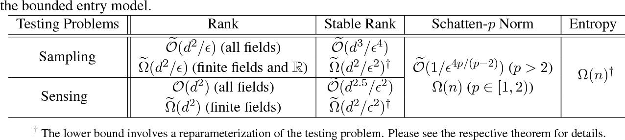Figure 1 for Testing Matrix Rank, Optimally