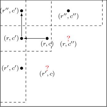 Figure 2 for Testing Matrix Rank, Optimally