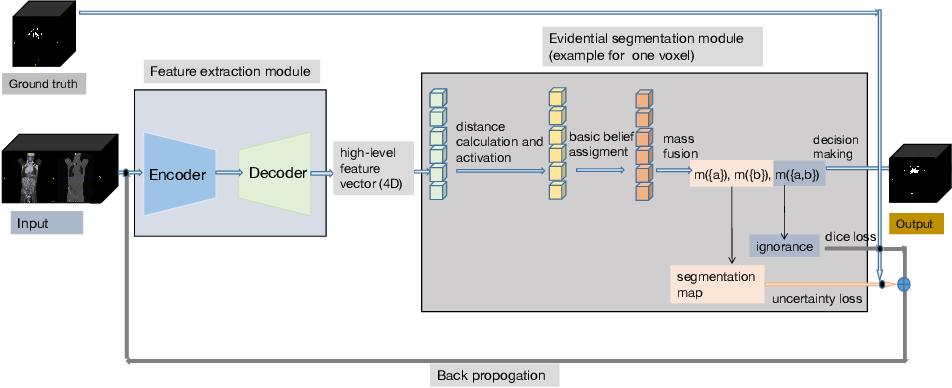 Figure 3 for Evidential segmentation of 3D PET/CT images