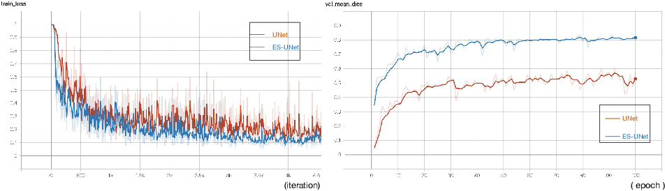Figure 4 for Evidential segmentation of 3D PET/CT images