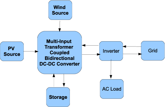 Grid-Connected PV-Wind-Battery-Based Multi-Input Transformer-Coupled ...