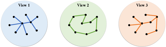 Figure 1 for An Attention-based Collaboration Framework for Multi-View Network Representation Learning