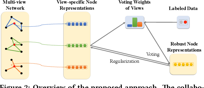 Figure 3 for An Attention-based Collaboration Framework for Multi-View Network Representation Learning