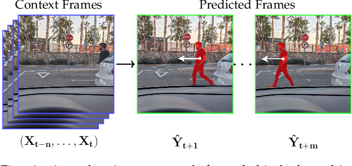 Figure 1 for A Review on Deep Learning Techniques for Video Prediction