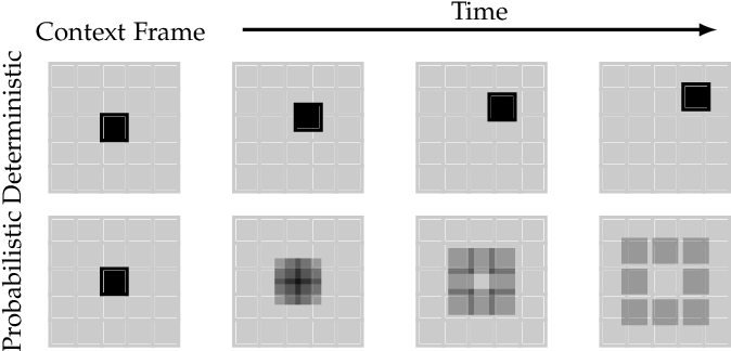 Figure 3 for A Review on Deep Learning Techniques for Video Prediction