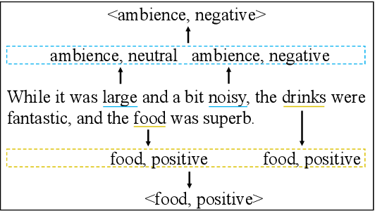 Figure 1 for Multi-Instance Multi-Label Learning Networks for Aspect-Category Sentiment Analysis