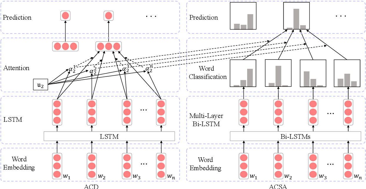 Figure 3 for Multi-Instance Multi-Label Learning Networks for Aspect-Category Sentiment Analysis