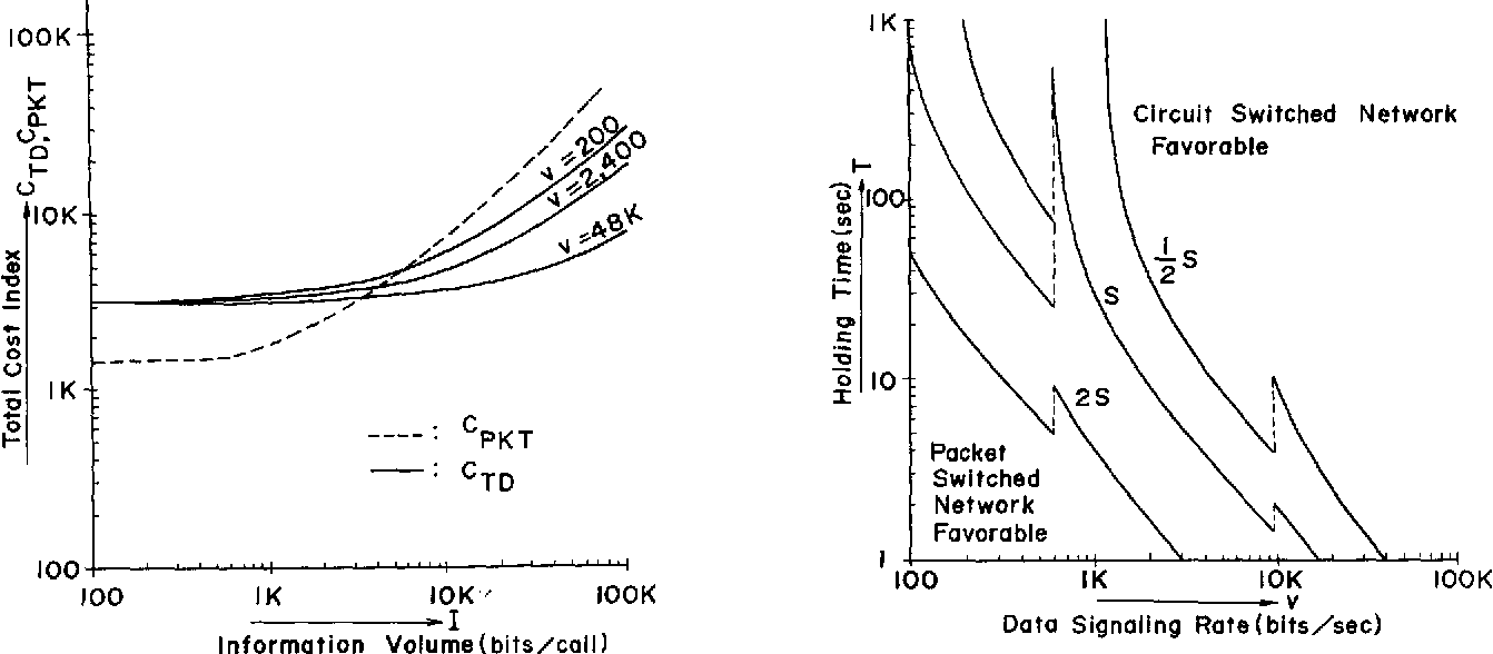 An Analysis Of Traffic Handling Capacity Packet Switched And Circuitswitched Network Circuit Networks Semantic Scholar