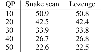 Figure 4 for 3D Scene Compression through Entropy Penalized Neural Representation Functions