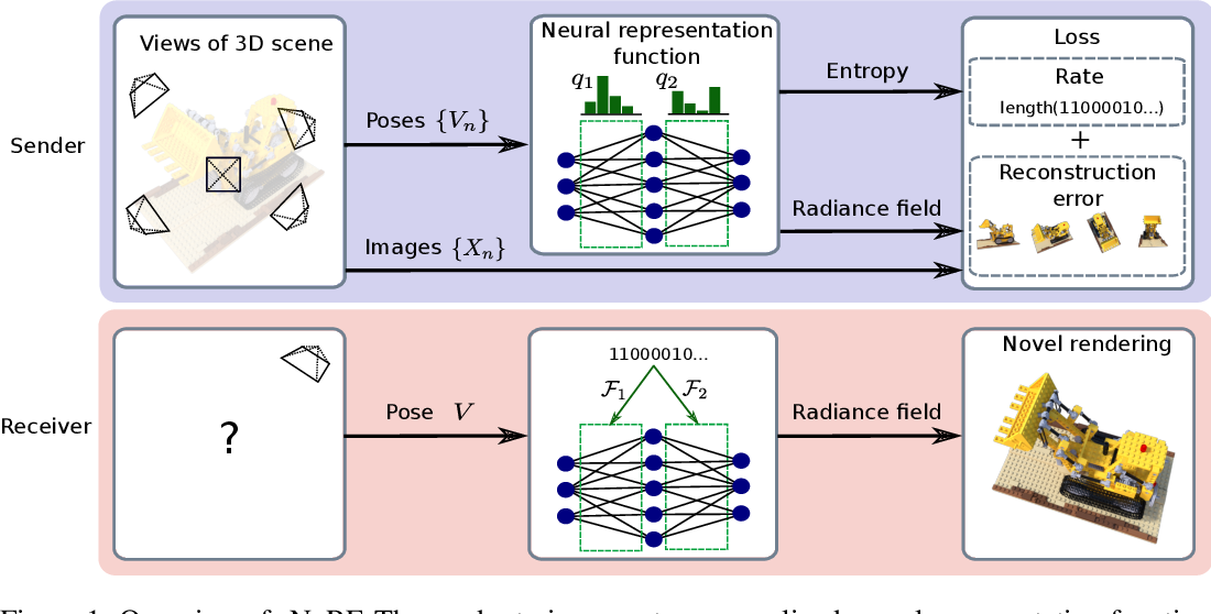 Figure 1 for 3D Scene Compression through Entropy Penalized Neural Representation Functions