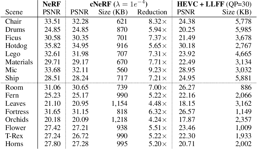 Figure 2 for 3D Scene Compression through Entropy Penalized Neural Representation Functions