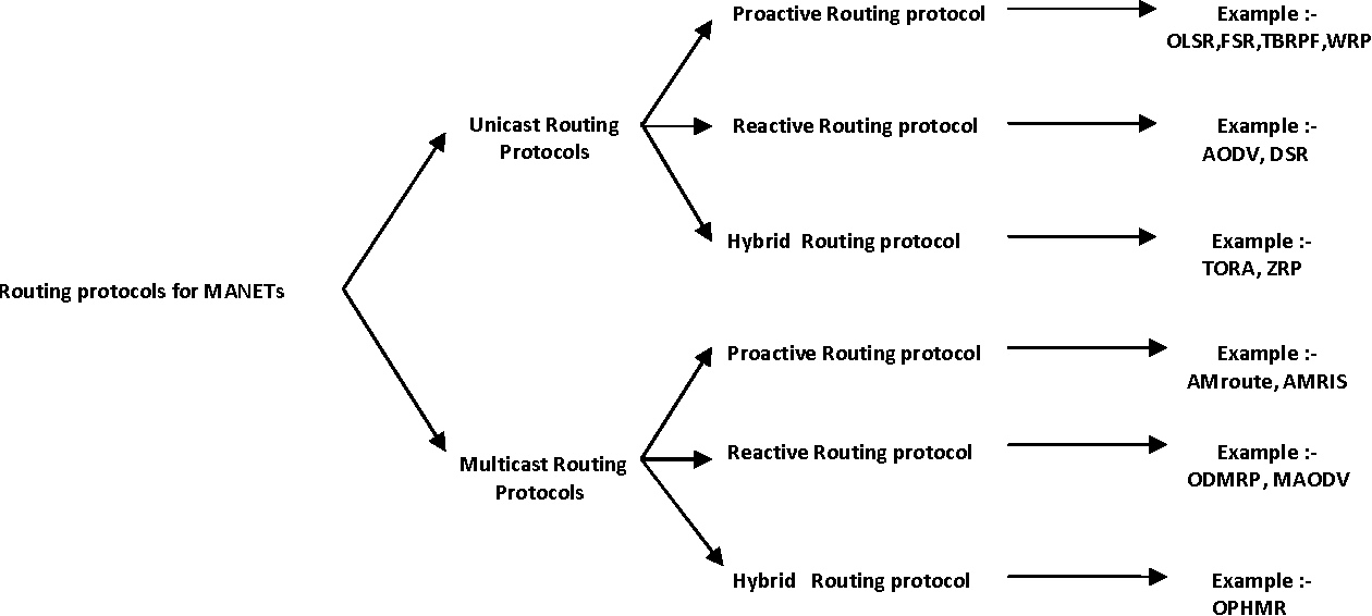 Figure 2 from Stable Link Based Multicast Routing Scheme for
