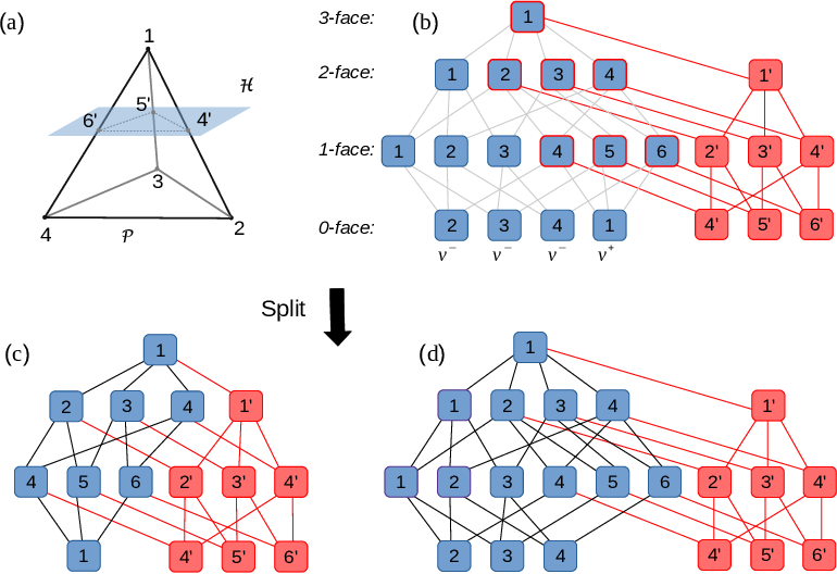Figure 1 for Reachability Analysis for Feed-Forward Neural Networks using Face Lattices