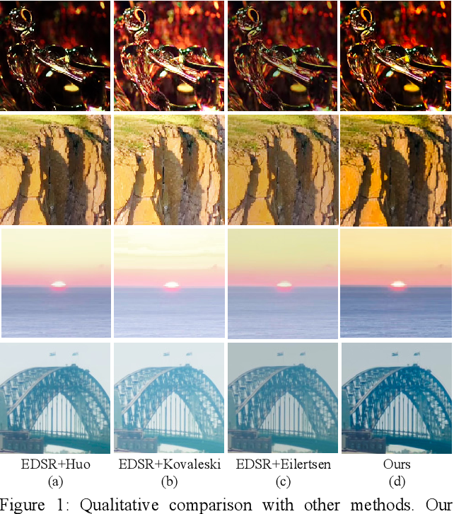 Figure 1 for Deep SR-ITM: Joint Learning of Super-resolution and Inverse Tone-Mapping for 4K UHD HDR Applications