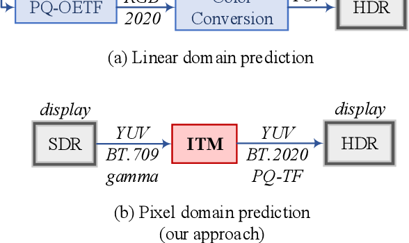 Figure 3 for Deep SR-ITM: Joint Learning of Super-resolution and Inverse Tone-Mapping for 4K UHD HDR Applications