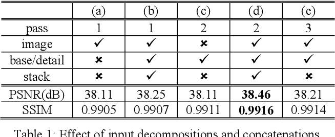 Figure 2 for Deep SR-ITM: Joint Learning of Super-resolution and Inverse Tone-Mapping for 4K UHD HDR Applications