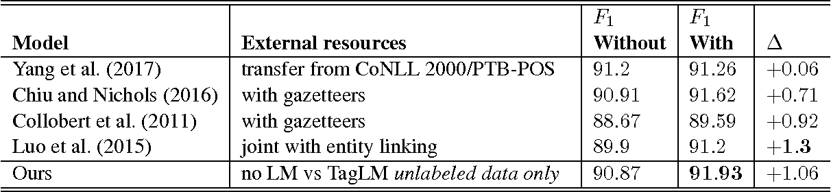 Table 3: Improvements in test set F1 in CoNLL 2003 NER when including additional labeled data or task specific gazetteers (except the case of TagLM where we do not use additional labeled resources).