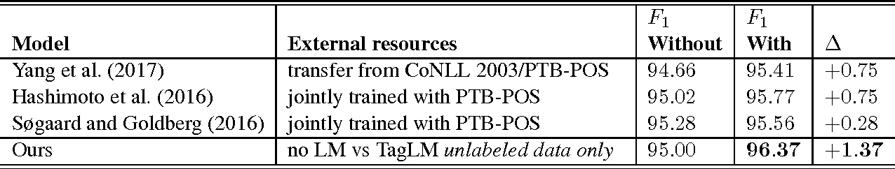 Table 4: Improvements in test set F1 in CoNLL 2000 Chunking when including additional labeled data (except the case of TagLM where we do not use additional labeled data).