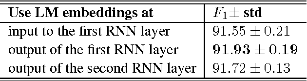 Table 5: Comparison of CoNLL-2003 test set F1 when the LM embeddings are included at different layers in the baseline tagger.
