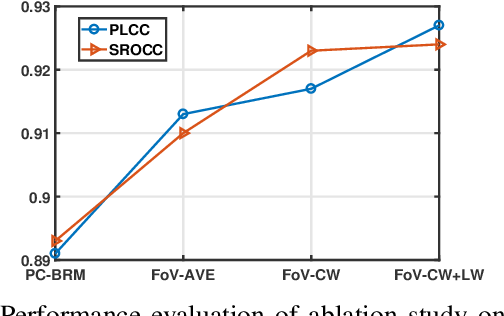 Figure 4 for Stereoscopic Omnidirectional Image Quality Assessment Based on Predictive Coding Theory