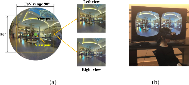Figure 1 for Stereoscopic Omnidirectional Image Quality Assessment Based on Predictive Coding Theory