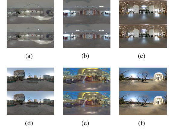 Figure 2 for Stereoscopic Omnidirectional Image Quality Assessment Based on Predictive Coding Theory