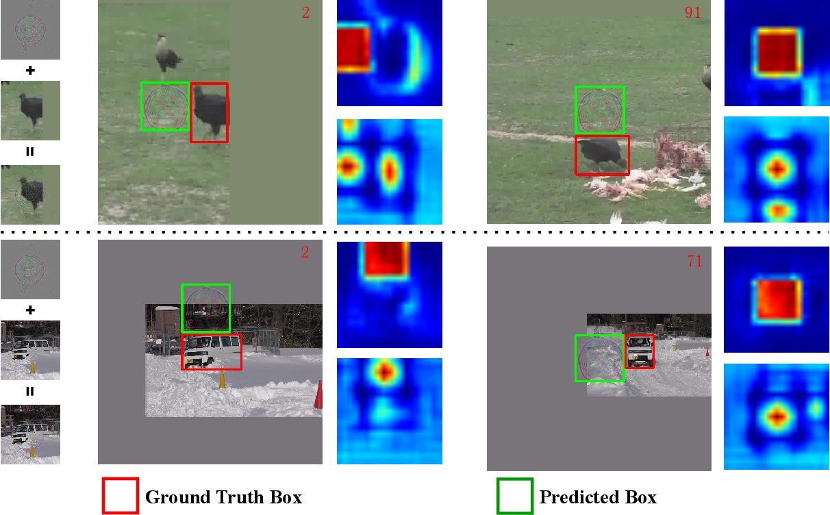 Figure 2 for A Simple and Strong Baseline for Universal Targeted Attacks on Siamese Visual Tracking