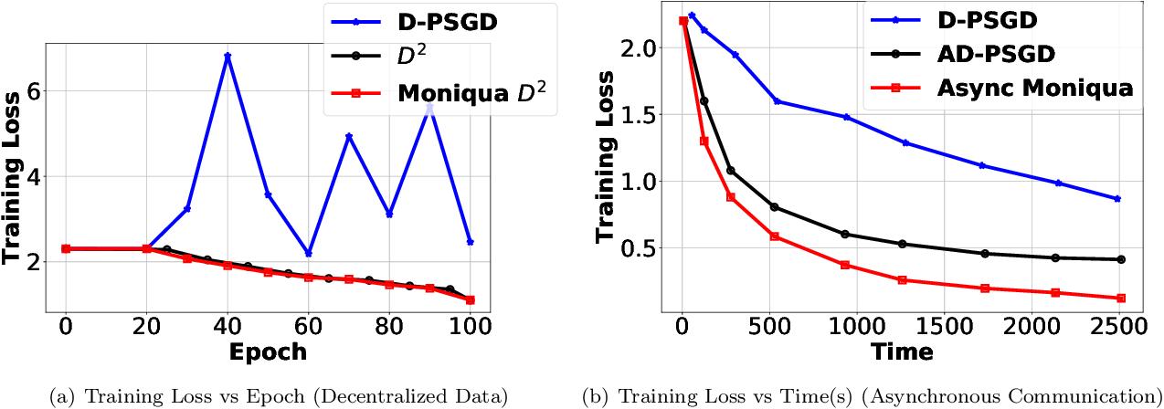Figure 3 for Moniqua: Modulo Quantized Communication in Decentralized SGD