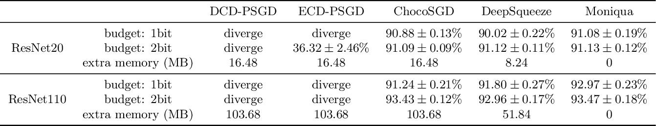 Figure 4 for Moniqua: Modulo Quantized Communication in Decentralized SGD