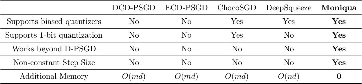 Figure 1 for Moniqua: Modulo Quantized Communication in Decentralized SGD
