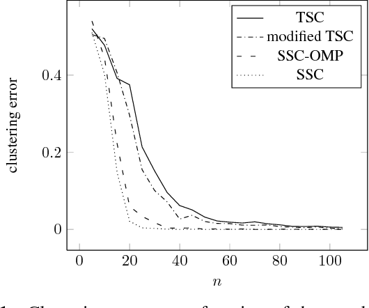 Figure 1 for Neighborhood Selection for Thresholding-based Subspace Clustering