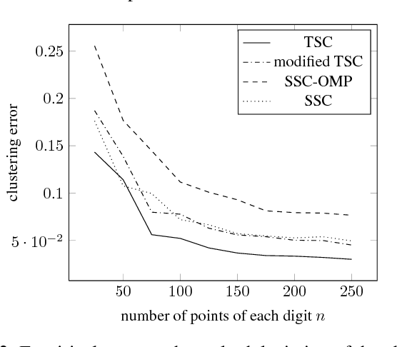 Figure 2 for Neighborhood Selection for Thresholding-based Subspace Clustering