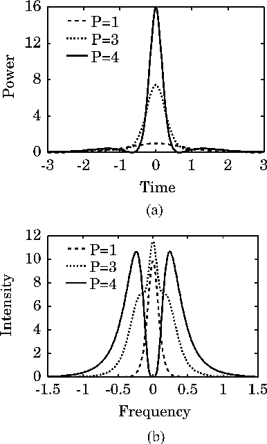 Fig. 1. (a) Temporal waveforms and (b) spectra observed at Z = Zs/2 for various values of input peak power.