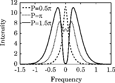 Fig. 2. Broadened spectra by SPM for various values of input peak power.