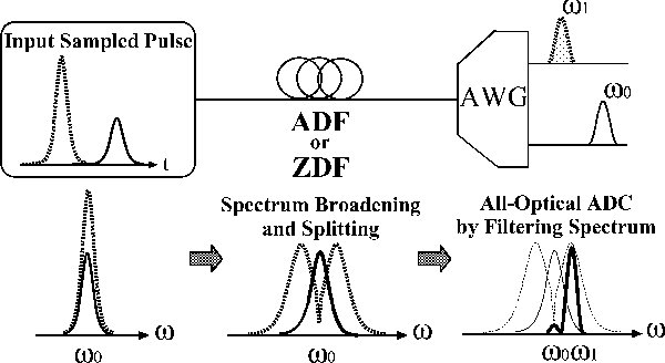Fig. 3. Schematic diagram of proposed all-optical ADC.