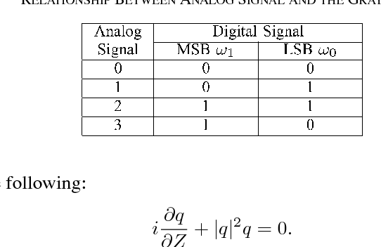 TABLE I RELATIONSHIP BETWEEN ANALOG SIGNAL AND THE GRAY CODE