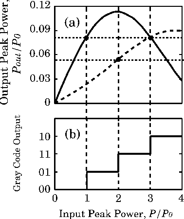 Fig. 5. Transfer function and Gray code output versus the input peak power in the simulation of the ADC based on SPM.