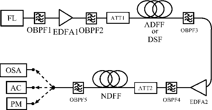 Fig. 6. Experimental setup for two-bit all-optical ADC.