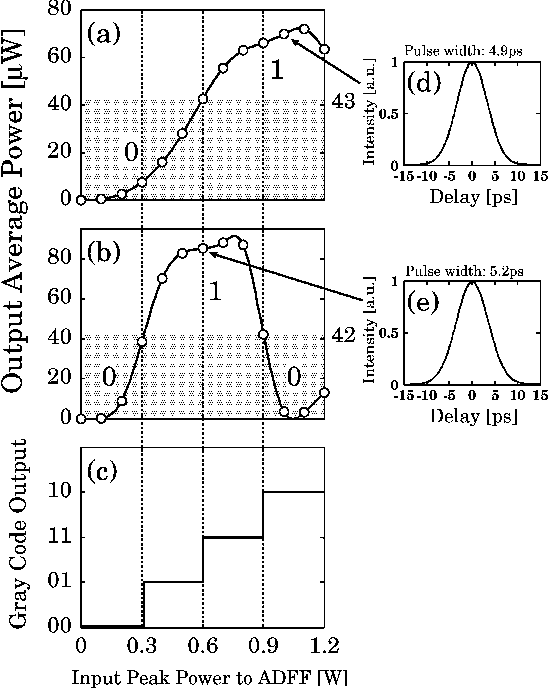 Fig. 10. Transfer functions and autocorrelation traces at the output of OBPF5 and Gray code output versus input peak power to ADFF obtained in the experiment of ADC based on the soliton effect.