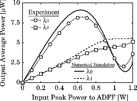 Fig. 9. Transfer functions at the output of OBPF3 obtained in the experiment of ADC based on the soliton effect.