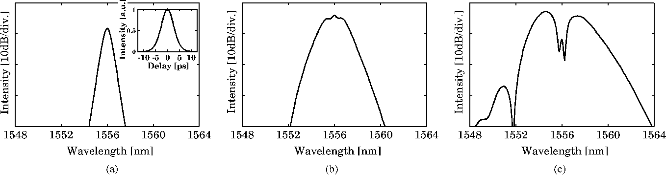 Fig. 12. Numerically obtained spectra at the input and the output of DSF. (a) Input. (b) P = 0.3 W. (c) P = 0.6 W.