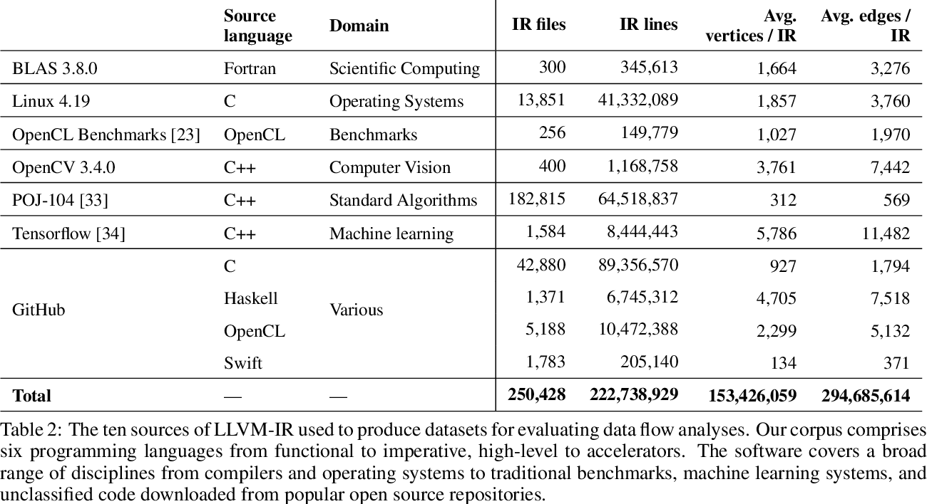 Figure 4 for ProGraML: Graph-based Deep Learning for Program Optimization and Analysis