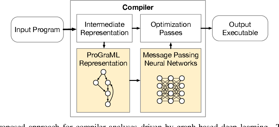 Figure 1 for ProGraML: Graph-based Deep Learning for Program Optimization and Analysis