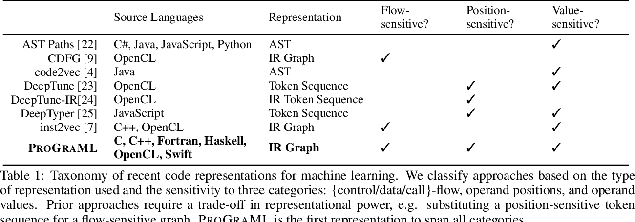 Figure 2 for ProGraML: Graph-based Deep Learning for Program Optimization and Analysis
