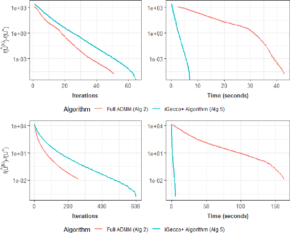 Figure 3 for Integrative Generalized Convex Clustering Optimization and Feature Selection for Mixed Multi-View Data