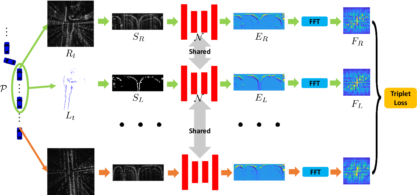 Figure 3 for Radar-to-Lidar: Heterogeneous Place Recognition via Joint Learning