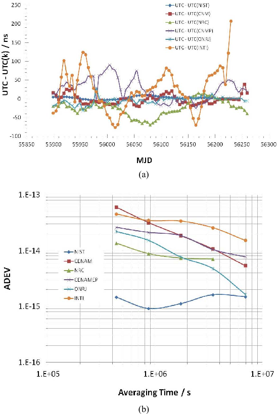 Fig. 3. (a) Time differences of the six SIM NMIs that contribute to both SIMT and UTC. (b) Frequency stability of the six SIM NMIs that contribute to both SIMT and UTC.